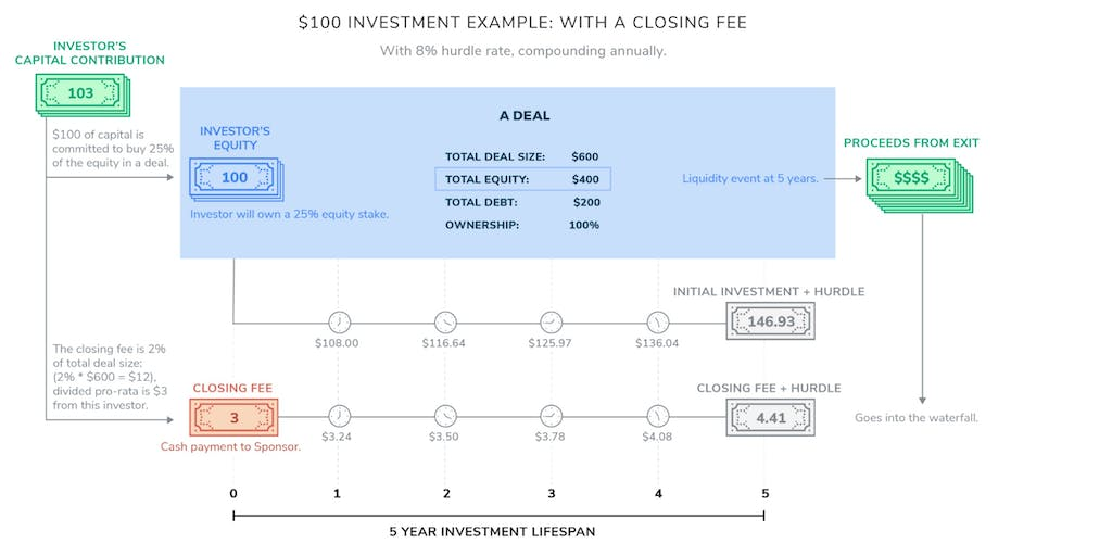 Private equity fees and waterfalls on direct deals | Family